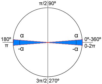 circunferencia_angulos_e